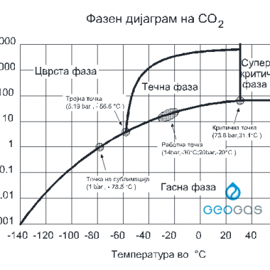 Гео Гас фазен диаграм co2